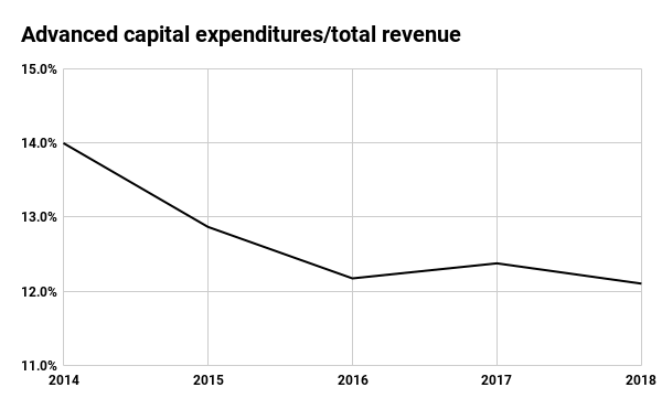 Advanced Disposal capital expenditures