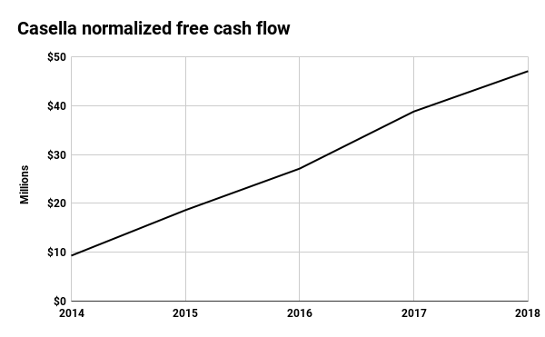 Casella Waste Systems normalized free cash flow