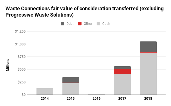Waste Connections acquisition spending